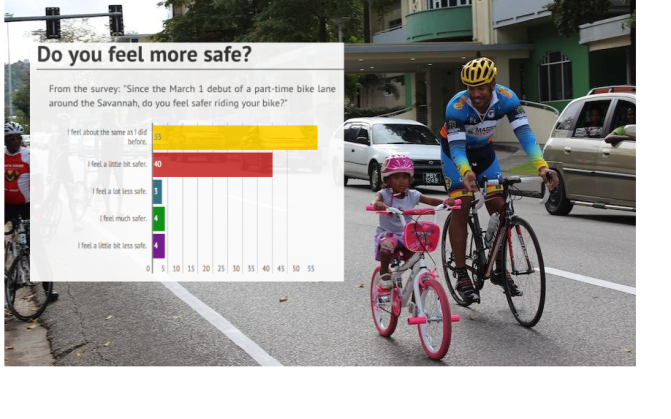 Most cyclists don't feel safer on the Savannah, survey says